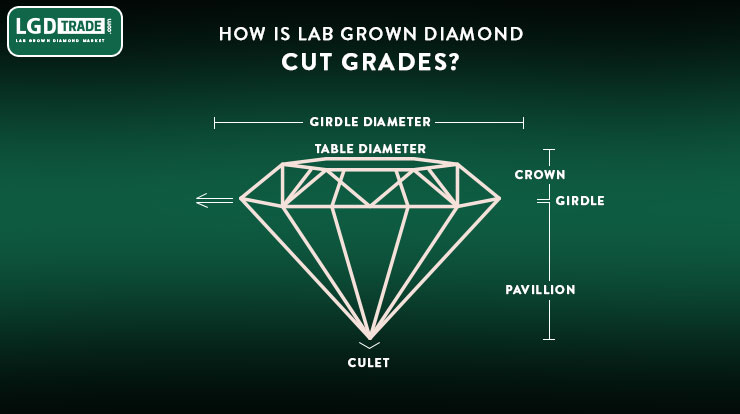 Diamond Cut Grades